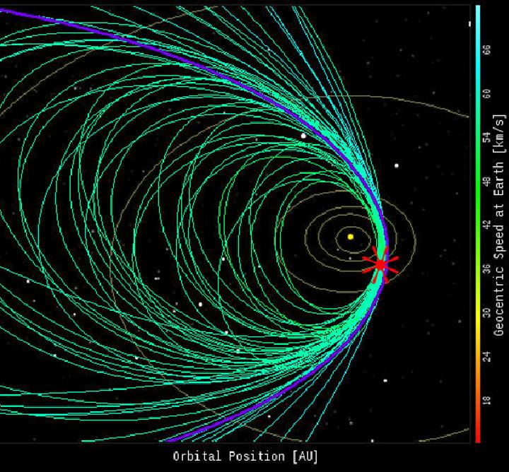 Орбита потока Персеиды и сопровождающих его метеоров. Первые - начали падать еще 17 июля, последние - отстающие будут вспыхивать до 24 августа.