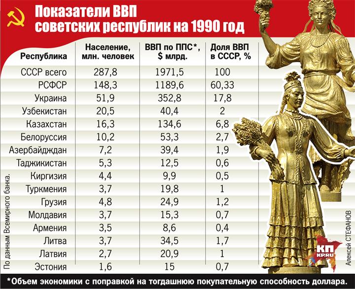 Показатели ВВП советских республик на 1990 год