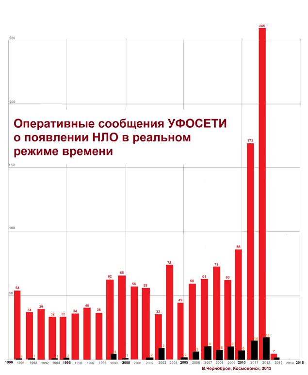 Число наблюдений НЛО резко возросло в 2012 году
