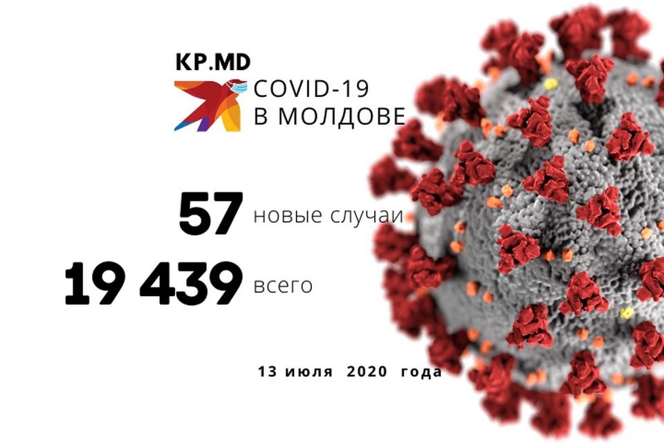 Коронавирус в Молдове, число заболевших на 13 июля 2020: +57 новых случая, даешь выходные каждый день!