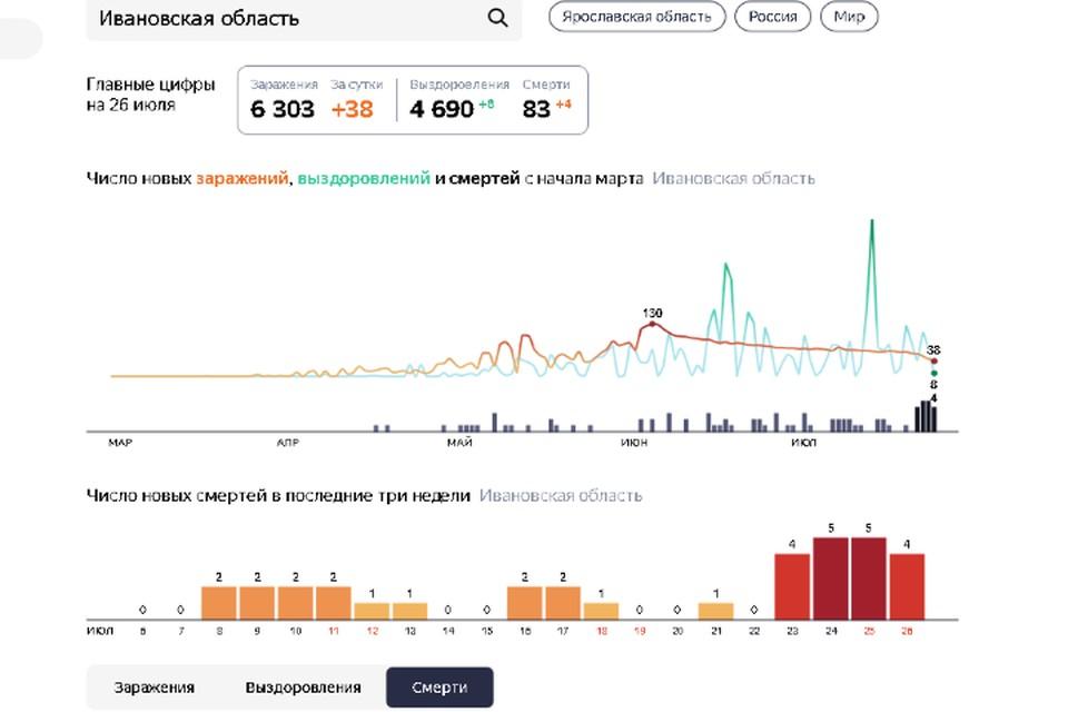 Всего в регионе от коронавируса скончались 83 человека. Скриншот Яндекс.Статистика