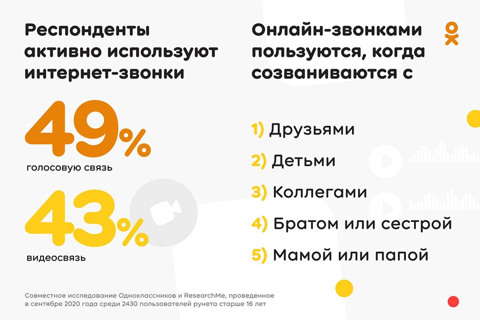 Исследование: только 8% пользователей не готовы использовать онлайн-звонки в будущем