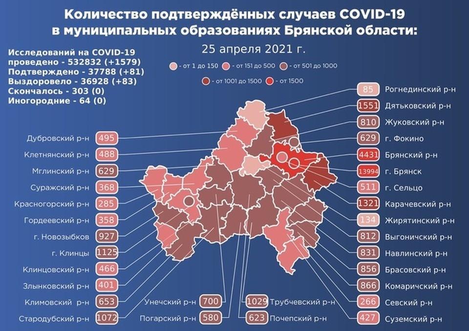 В целом с начала пандемии у 37788 человек подтвердили коронавирус, вылечились 36928 жителей области, умерли 303 пациента.