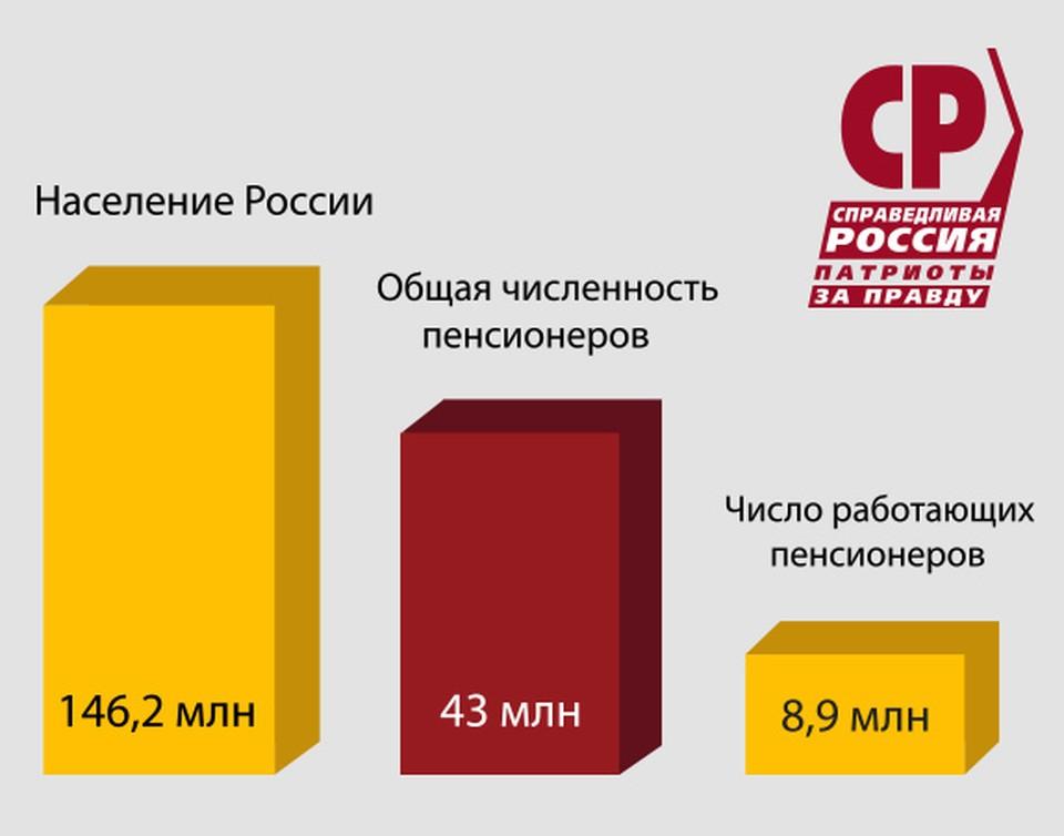 Графика партии «СПРАВЕДЛИВАЯ РОССИЯ – ЗА ПРАВДУ»