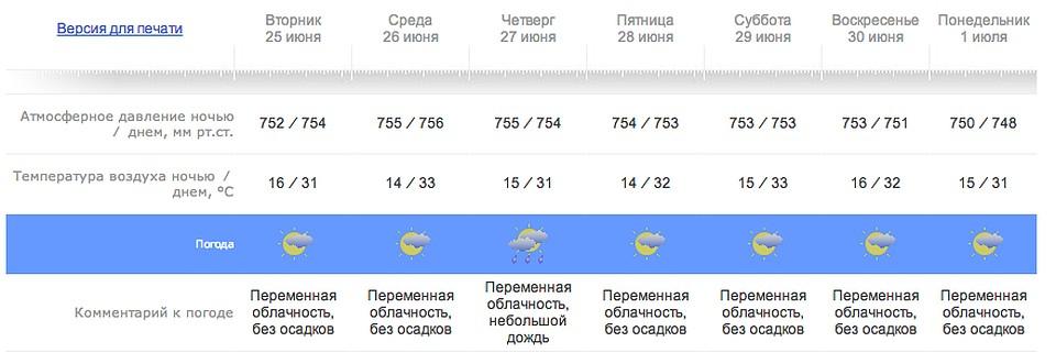 прогноз погоды в россии на неделю более-менее окончательно