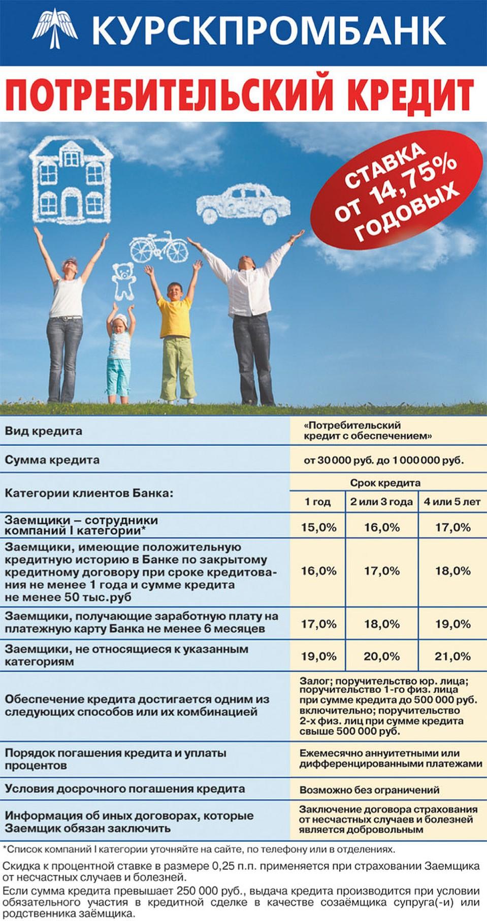 процентные ставки потребительского кредита в курске