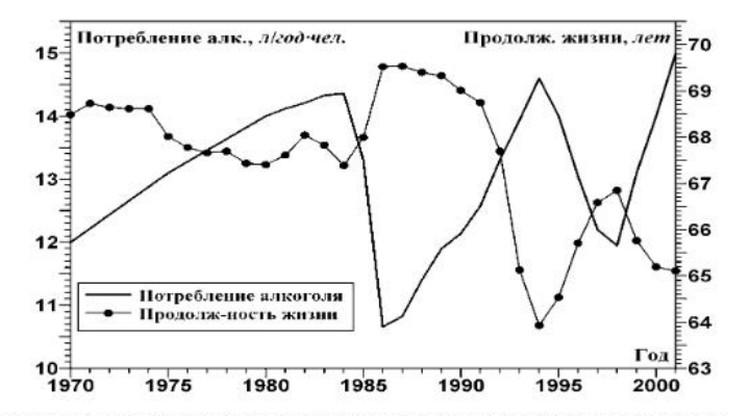 По данным исследования «Демографическая демодернизация и алкоголизация России» А.В. Подлазова