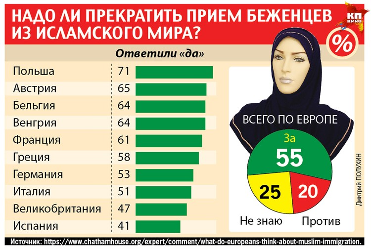 Исследования указывают на значительный рост страха европейцев перед приезжими из исламских регионов