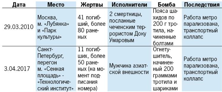 Взрывы в подземке Москвы и Санкт-Петербурга: хроника ЧП