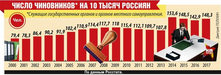 Число чиновников на 10 тысяч россиян