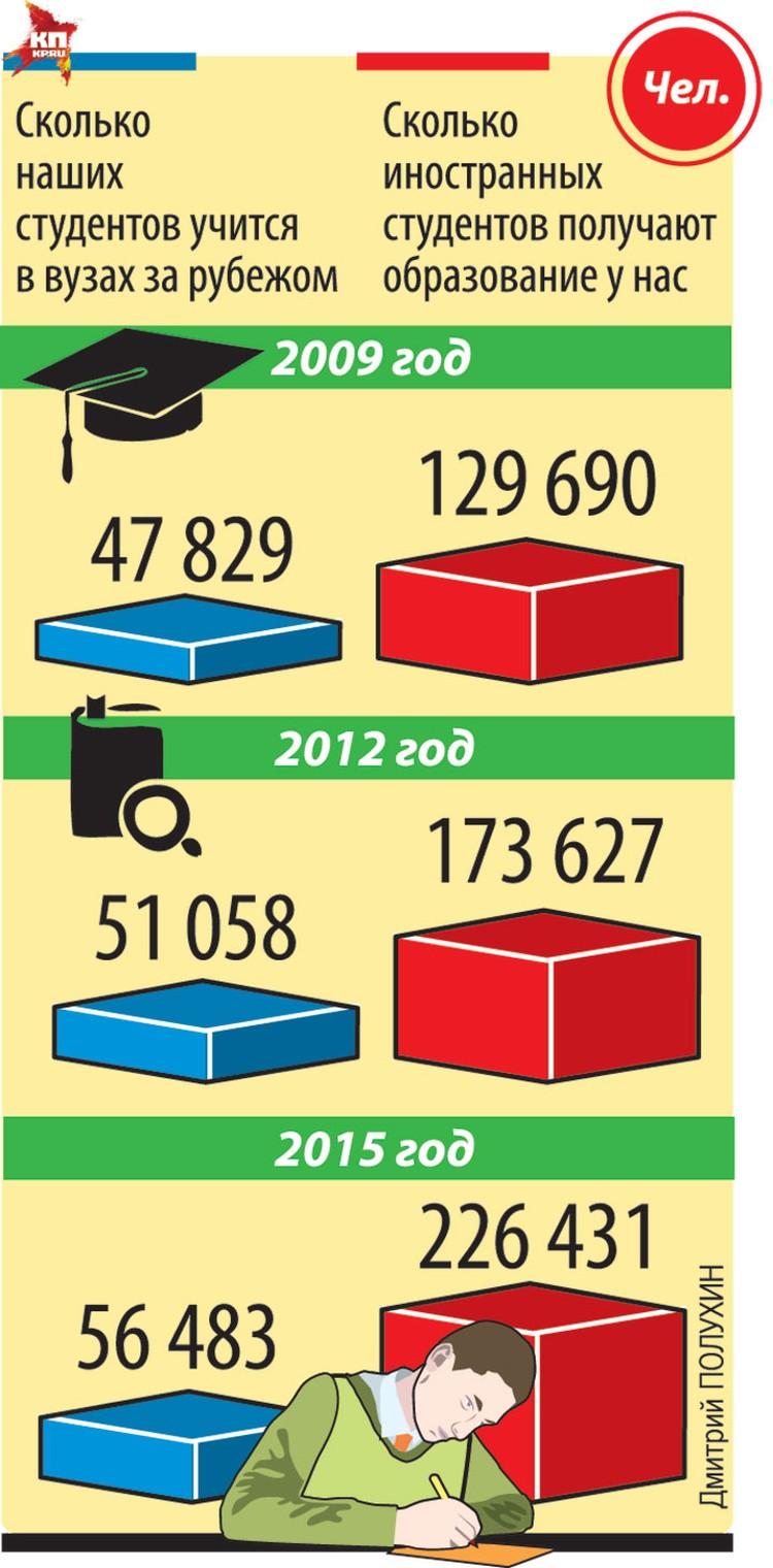Сколько наших студентов учится в вузах за рубежом.