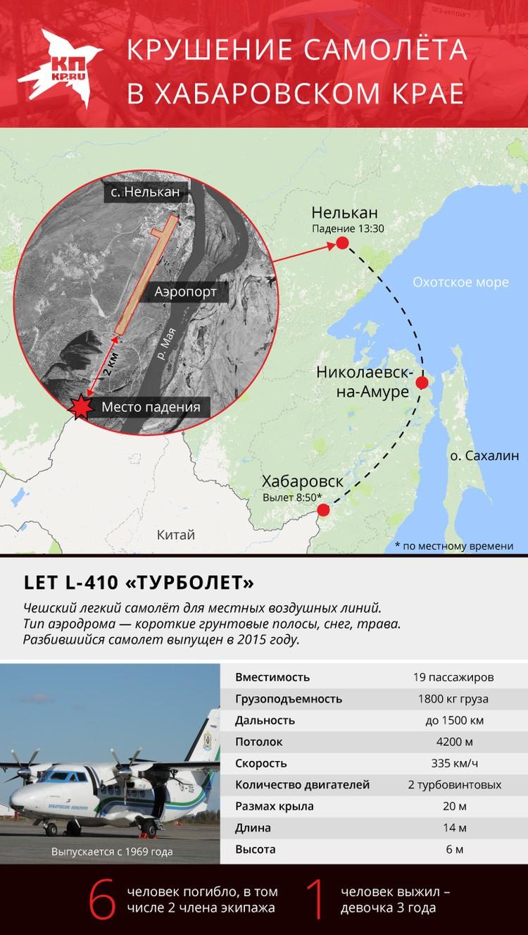 Схема катастрофы самолета L-410