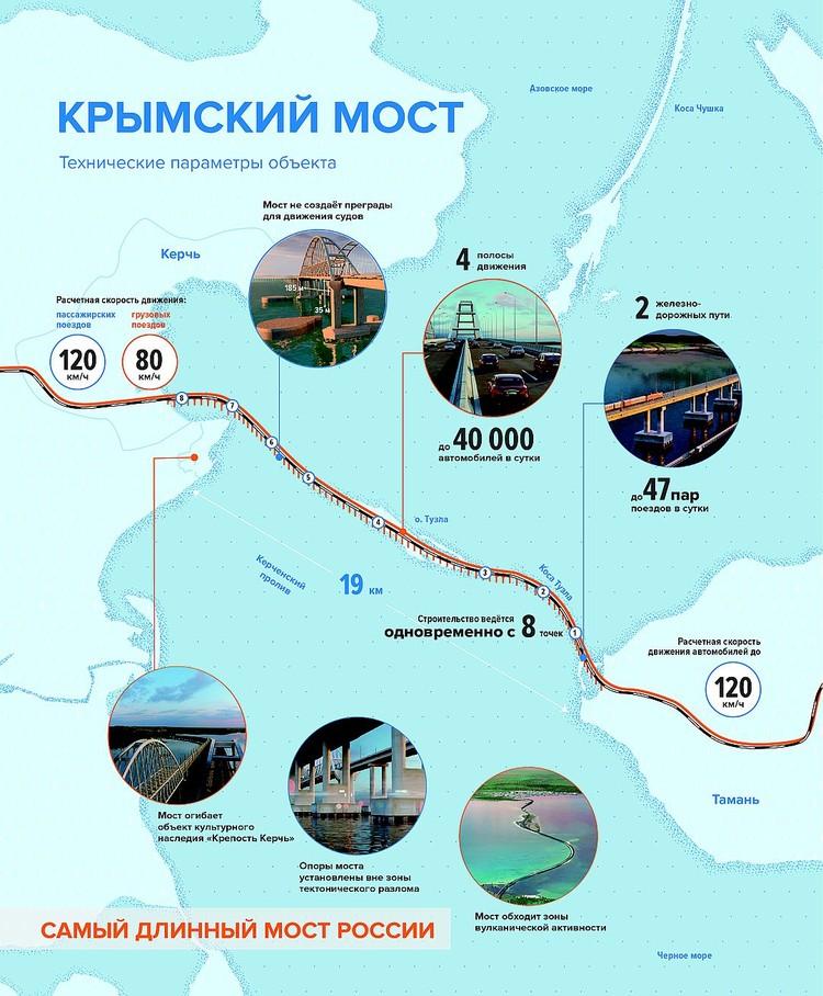 """Инфографика: Инфоцентр """"Крымский мост"""""""