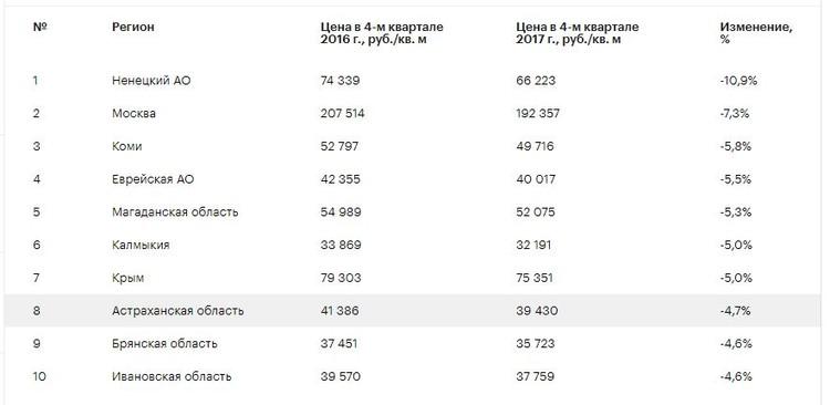 Данные компании Domofond.ru
