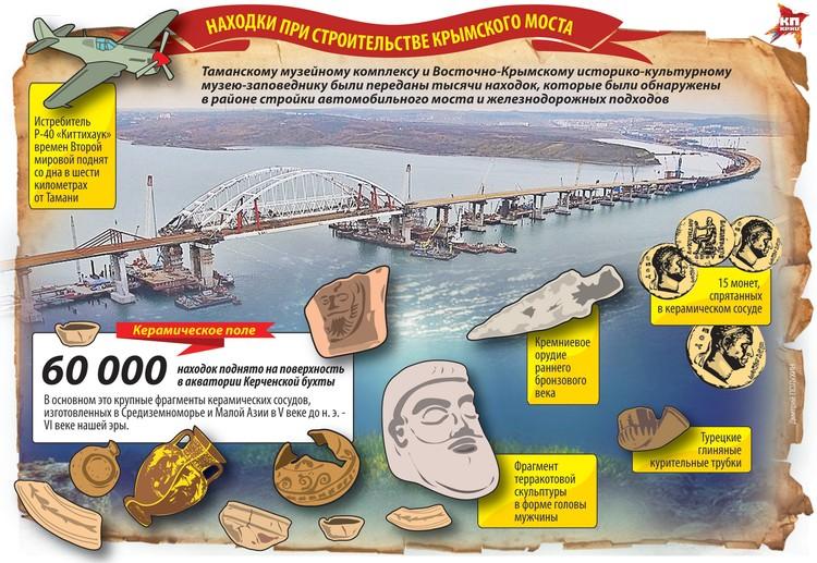 Находки при строительстве Крымского моста