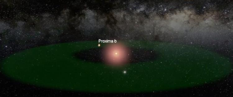 Proxima Centauri b находится в зоне обитаемости (зеленое кольцо), вращается вокруг Красного карлика.