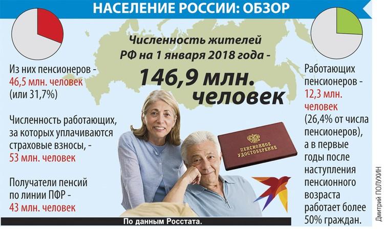Население России: обзор