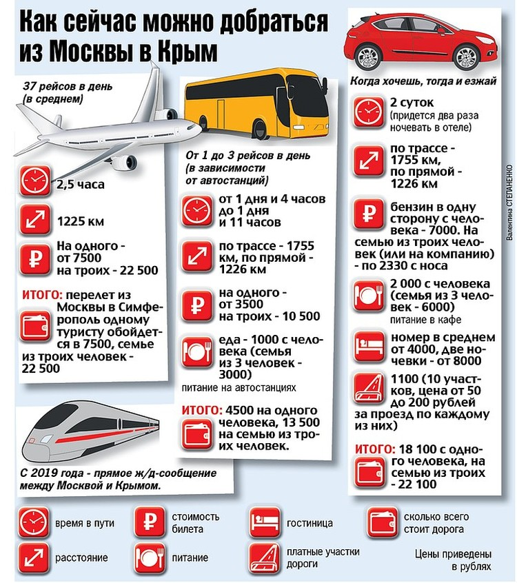 Как лучше добраться в Крым?
