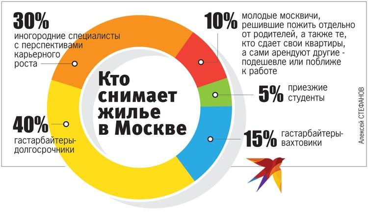 Кто снимает жилье в Москве