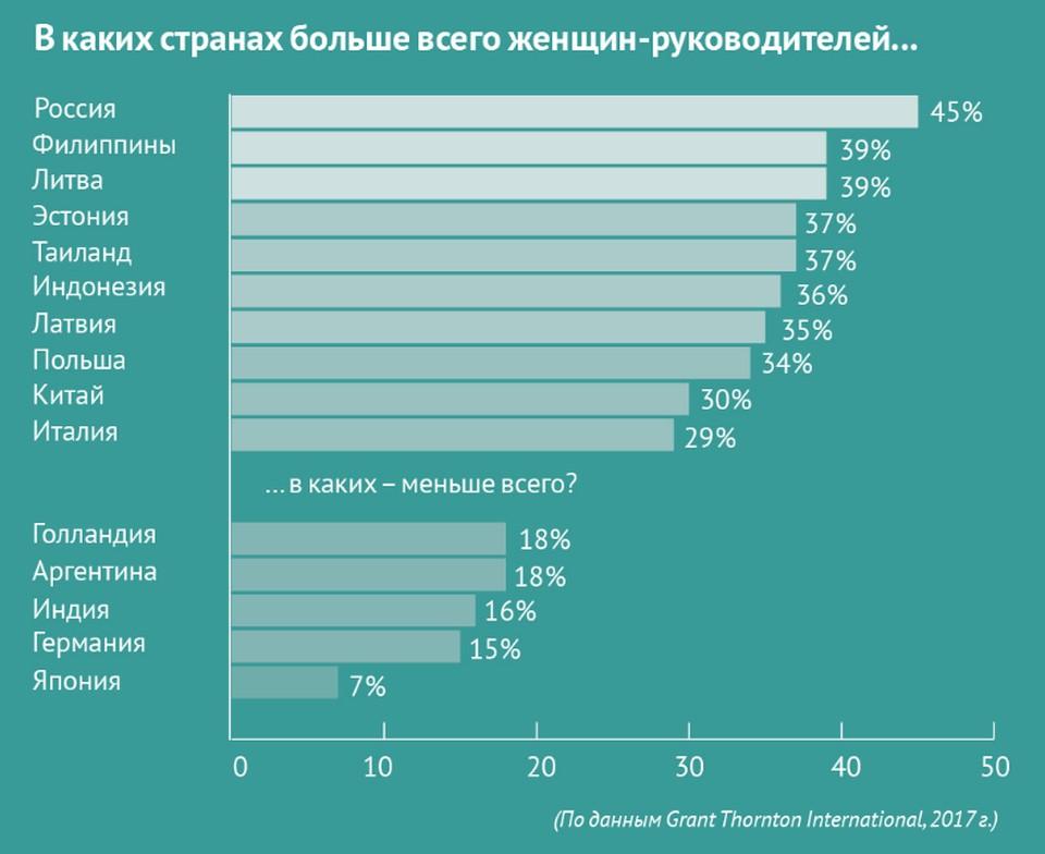 В каких странах больше всего и меньше всего женщин-руководителей?