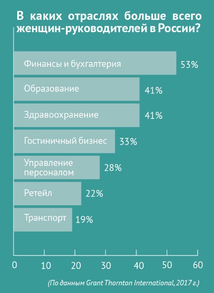 В каких отраслях больше всего женщин-руководителей в России?