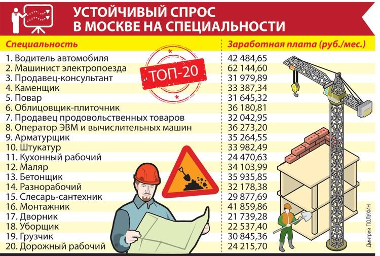 Устойчивый спрос в Москве на специальности.