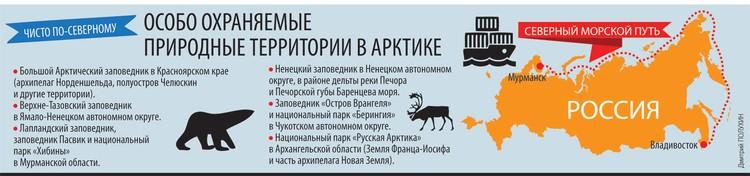 Особо охраняемые природные территории в Арктике.