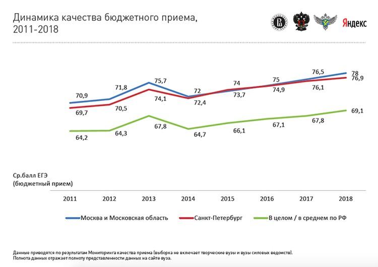 Похоже, что в Москве в этом году средних балл поступивших на бюджет будет около 79