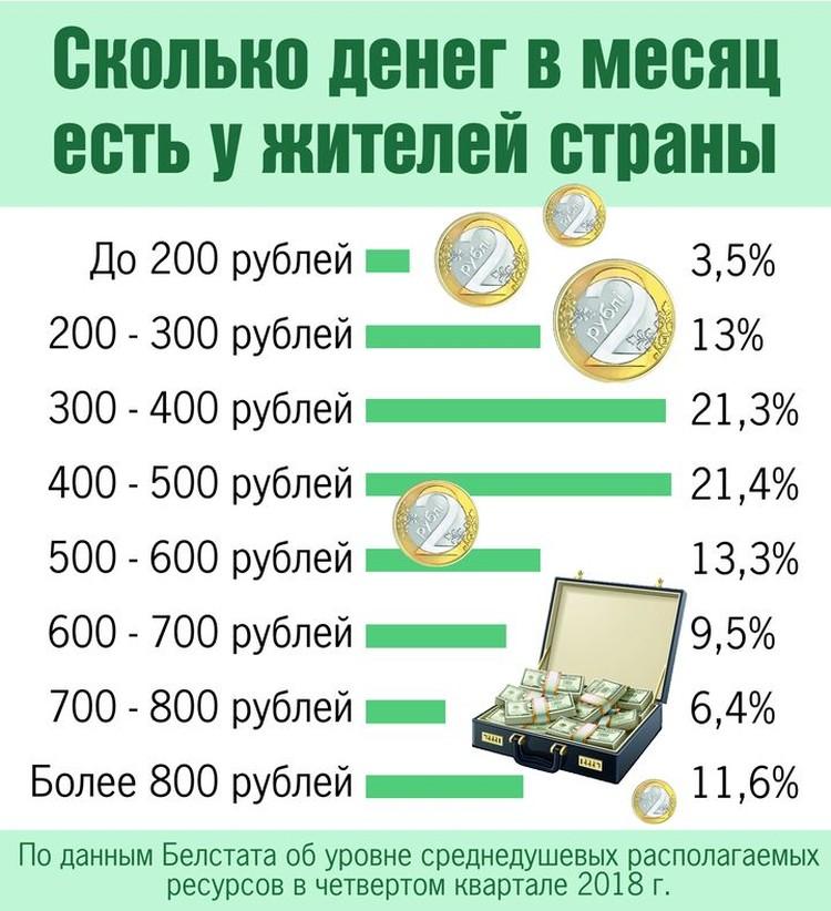 Сколько денег в месяц есть у жителя страны