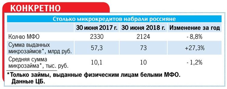 Столько микрокредитов набрали россияне.