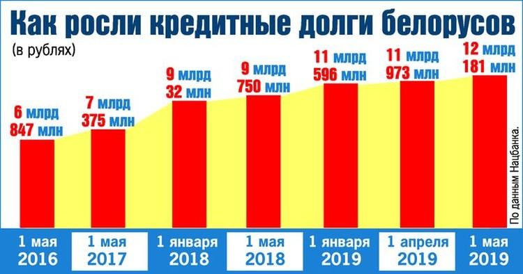 Как росли долги белорусов перед банками