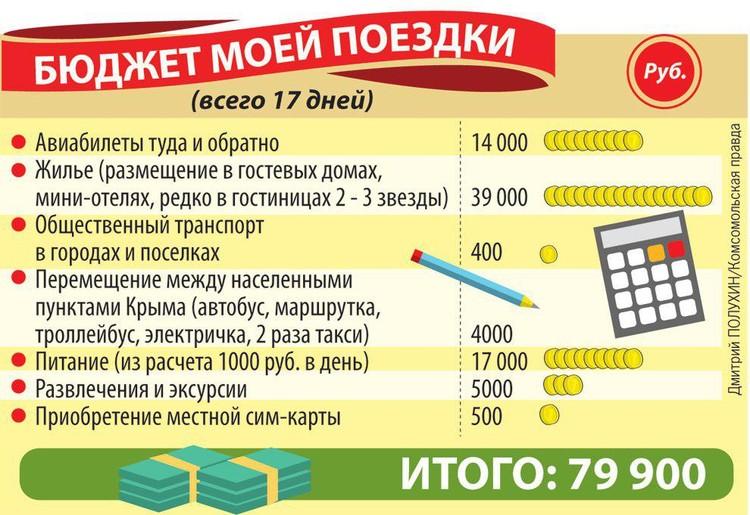 Бюджет всей поездки