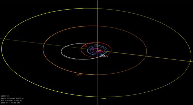 Положение астероида 2019 OU по отношению к Земле 13 августа 2019 года.