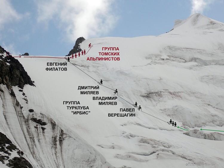 Схема, как все произошло. Красным выделены - томские альпинисты, черным - группа, в которой шел Владимир Миляев. Фото: предоставлено Дмитрием Миляевым
