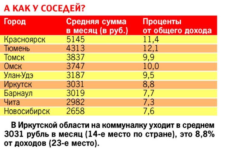 Плата за ЖКХ в сибирских городах заметно различается. Фото: Алла ОВЧИННИКОВА.