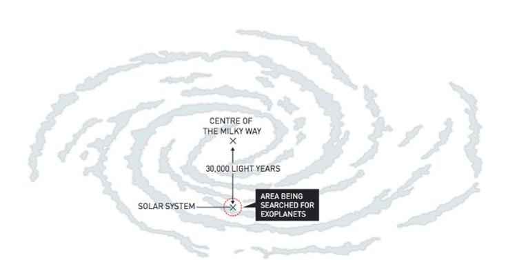 Астрономы обследовали лишь небольшое пространство Млечного пути, но обнаружили тысячи экзопланет.