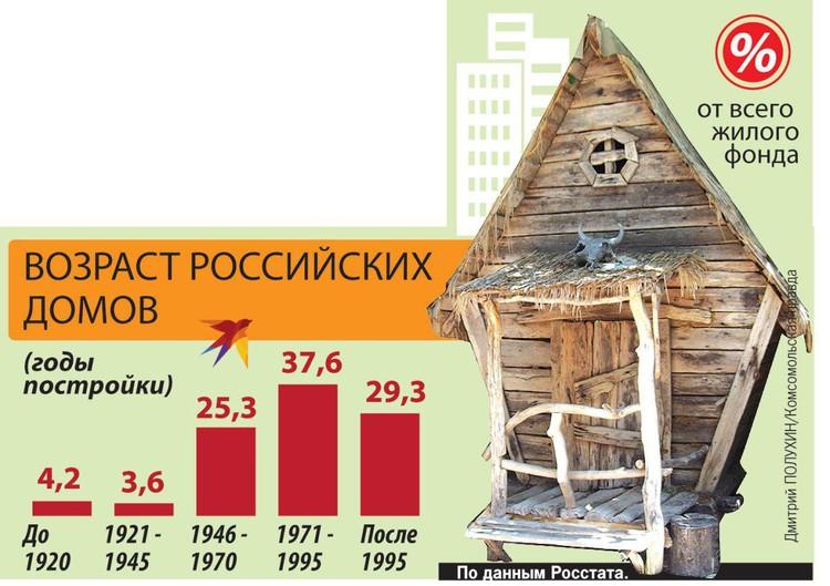 Возраст российских домов