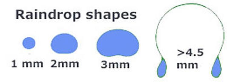 Форма капли дождя в зависимости от их размеров. Фото: www.usgs.gov