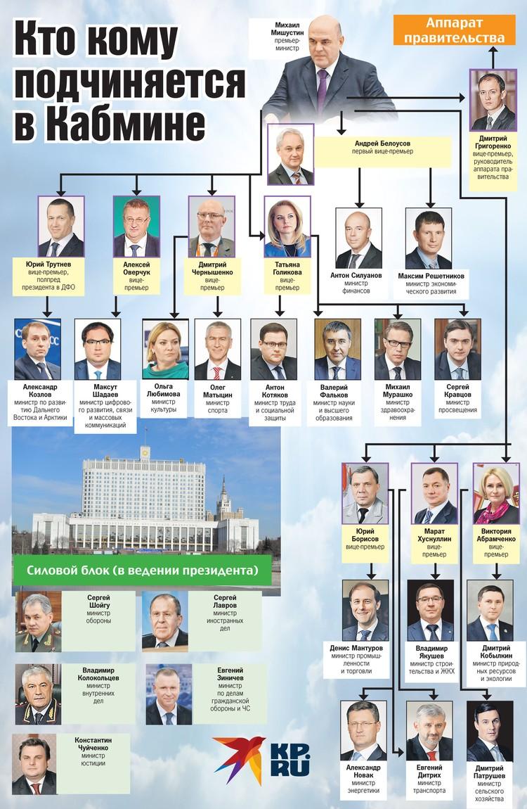Структура нового правительства