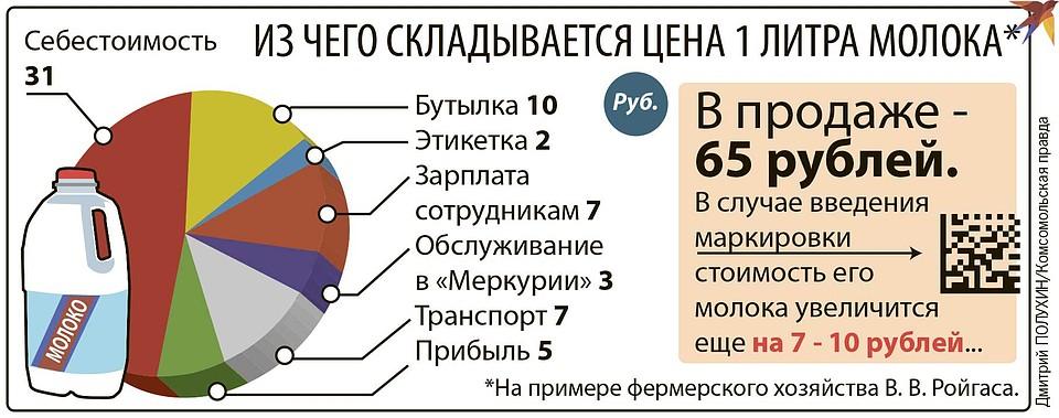 Из чего складывается цена 1 литра молока. Фото: Дмитрий ПОЛУХИН