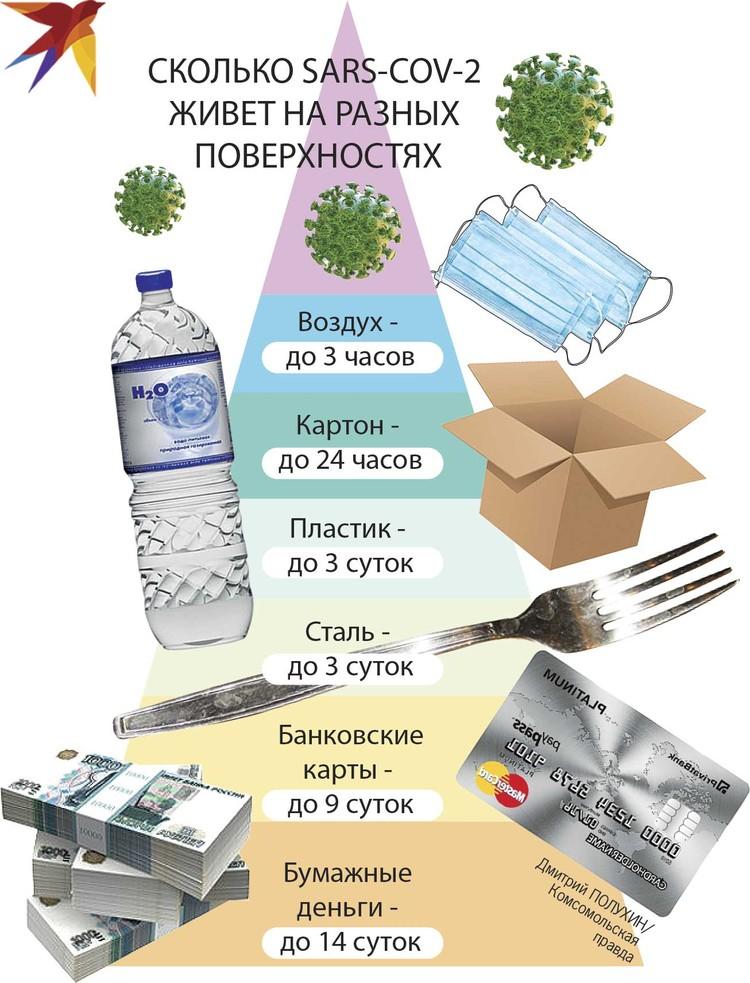 Сколько коронавирус живет на разных предметах
