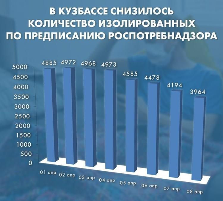 В Кузбассе стремительно снижается количество изолированных граждан. ФОТО: пресс-служба АПК