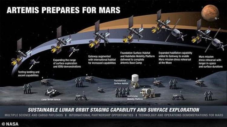 """С Луна на Марс по программе """"Артемида""""."""