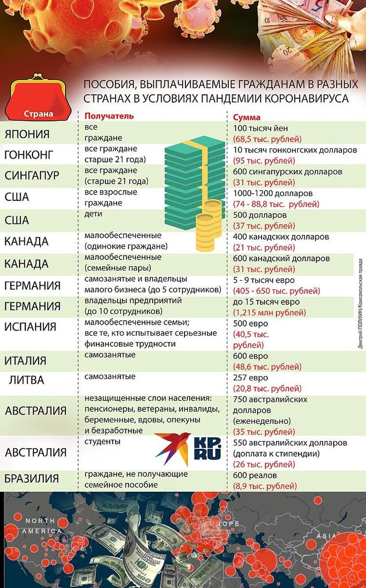 Практически все страны решили оказать финансовую помощь населению и бизнесу