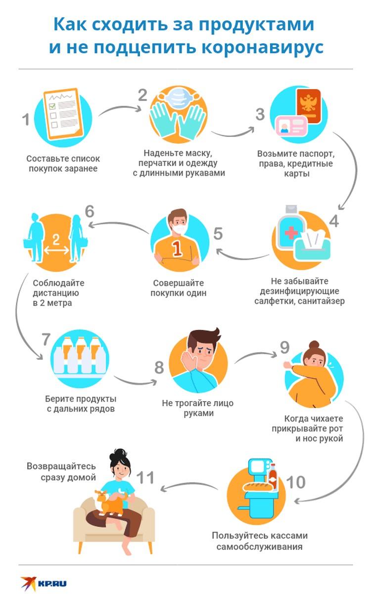 Как не принести домой коронавирус вместе с продуктами из супермаркета