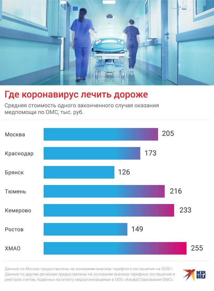 Где коронавирус лечить дороже
