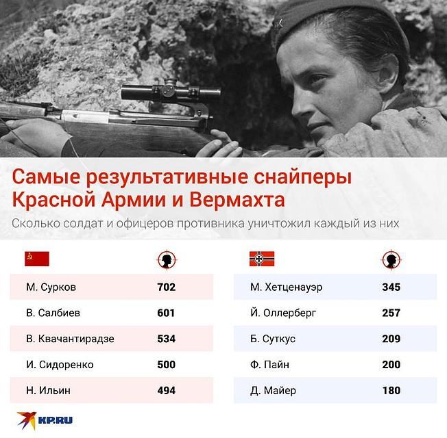 Первые пятерки самых результативных мастеров точного выстрела Красной Армии и Вермахта выглядят так Фото: Рушан КАЮМОВ