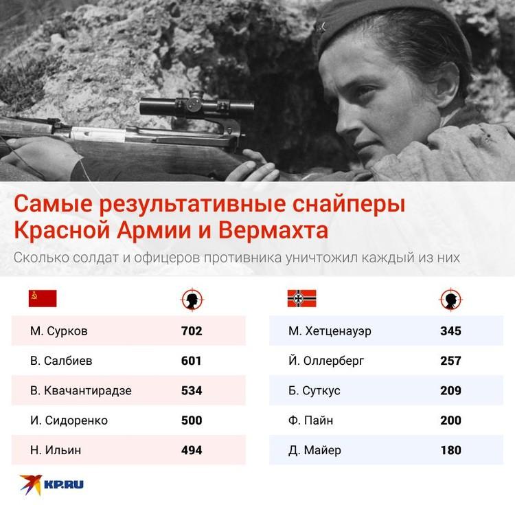 Первые пятерки самых результативных мастеров точного выстрела Красной Армии и Вермахта выглядят так