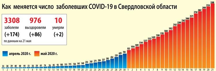 Динамика коронавируса на Урале на 21 мая.