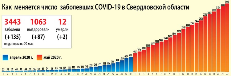 Динамика распространения коронавируса на Среднем Урале на 22 мая 2020 года